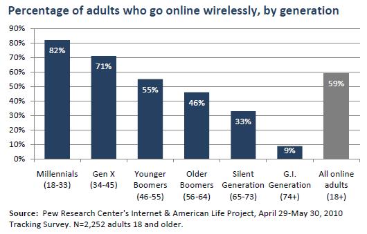 InternetGenerations